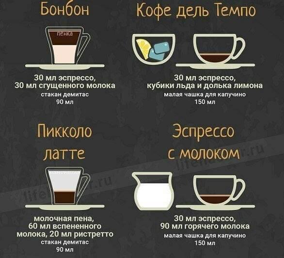 Гид the villageхолодный кофе: 7напитков снеобычными ингредиентами