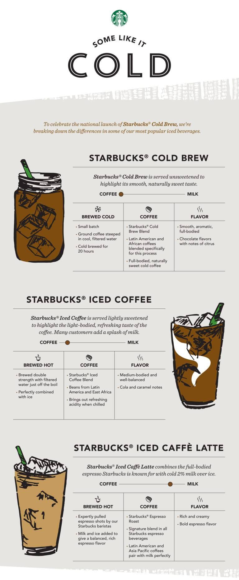 Redo cold brew coffee: приучить россиян кхолодному кофе спомощью бесплатных шотов иартемия лебедева