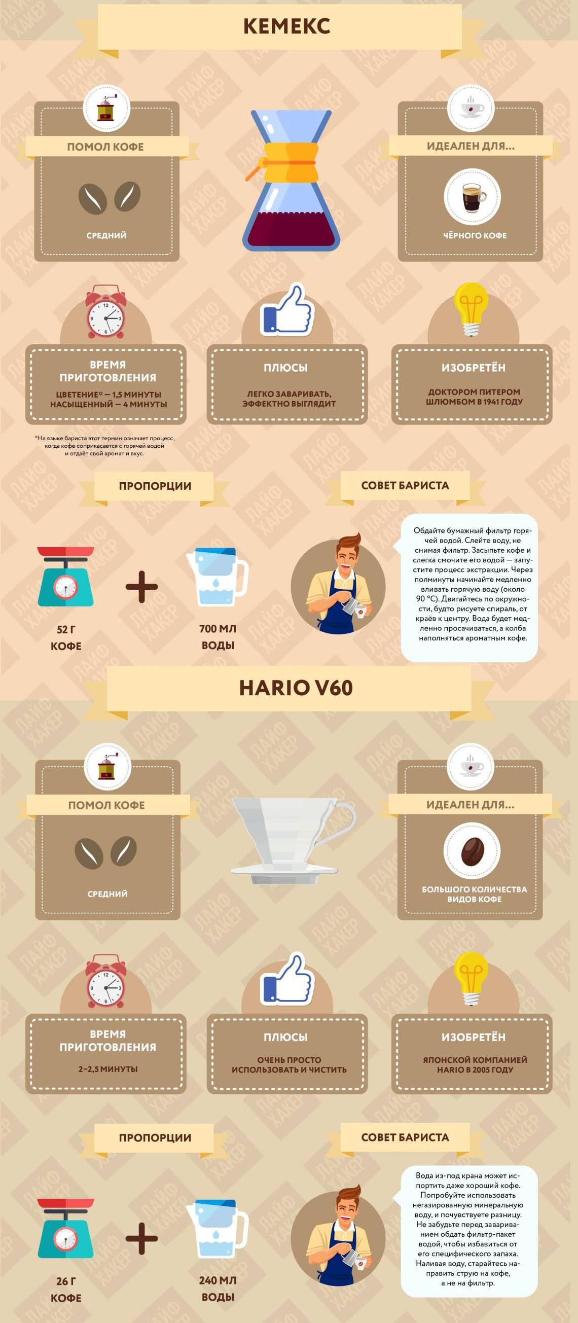 Какой выбрать кофе? в зернах, молотый или растворимый ‒ 50 советов по выбору | блог comfy