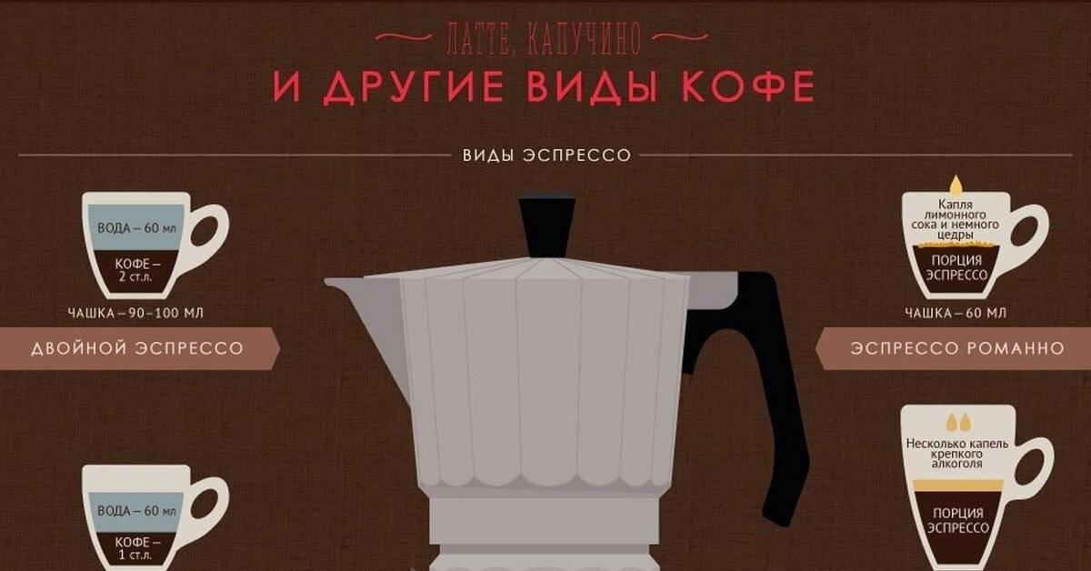 Кофе эспрессо и американо: что общего и чем отличаются