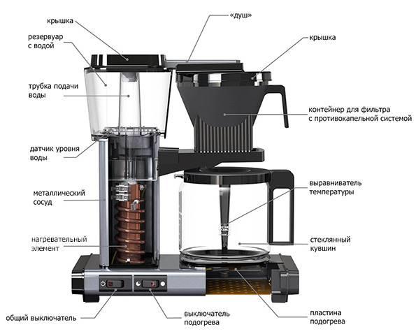 Виды и типы кофеварок: преимущества, недостатки, марки