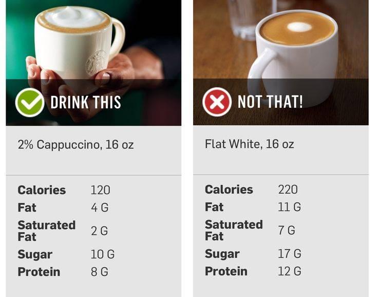 Сколько калорий в кофе капучино с сахаром | портал о кофе