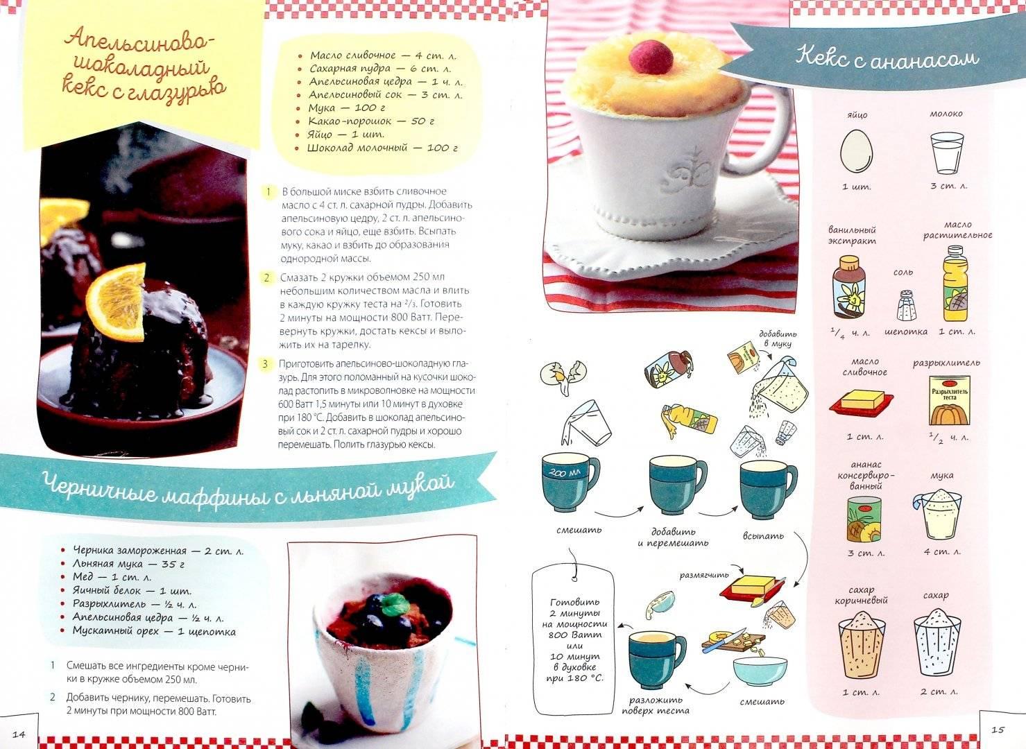 Кекс в кружке в микроволновке за 5 минут: топ-5 рецептов с фото