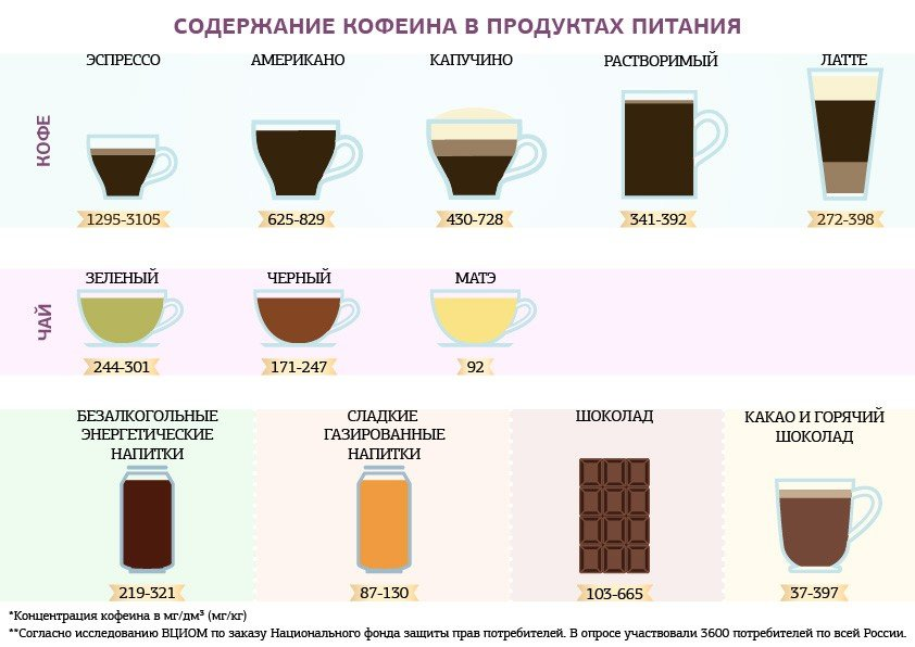Где больше кофеина, в чае или кофе, есть ли в чае кофеин, в каком сорте больше?