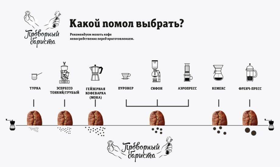 Как заварить кофе во френч-прессе – инструкция