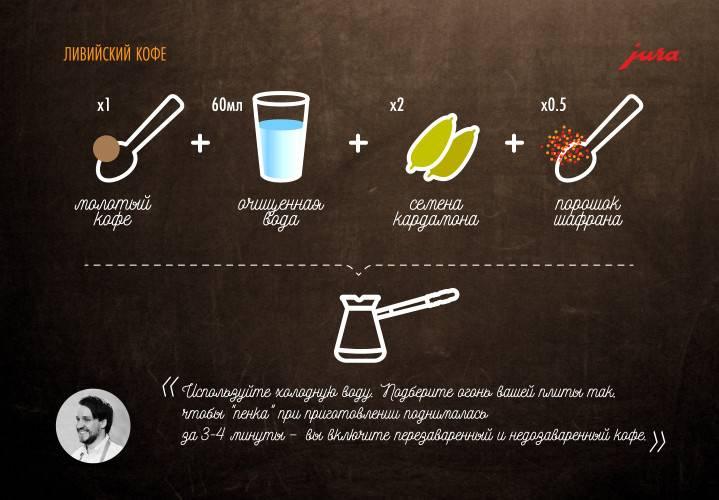 Лучшие рецепты кофе с мятой