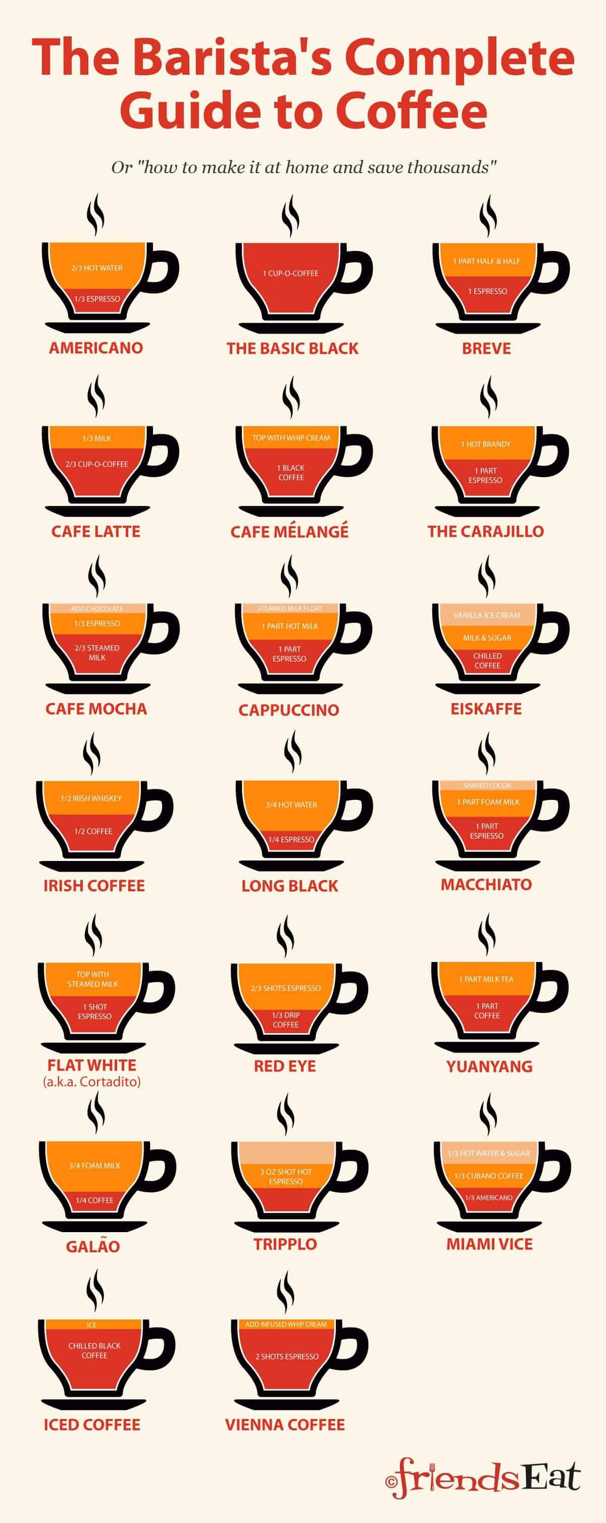 Кофе бреве: что это за напиток и рецепт приготовления