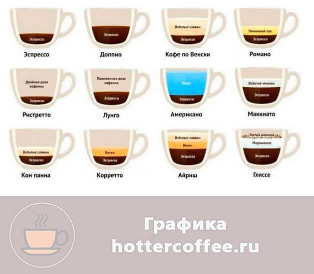 Кофе эспрессо что это такое: рецепты в домашних условиях