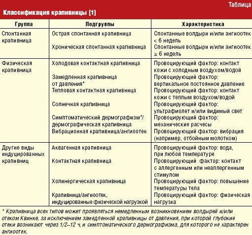 Пищевая аллергия у взрослых: причины, симптомы и лечение