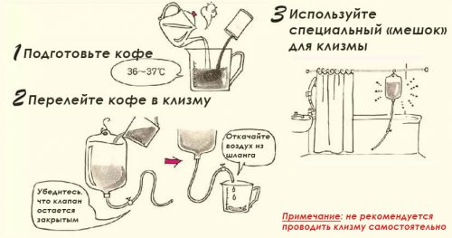 Кофейные клизмы – чудо детоксикации и метод лечения  кофейные клизмы – чудо детоксикации и метод лечения — медальтернатива.инфо