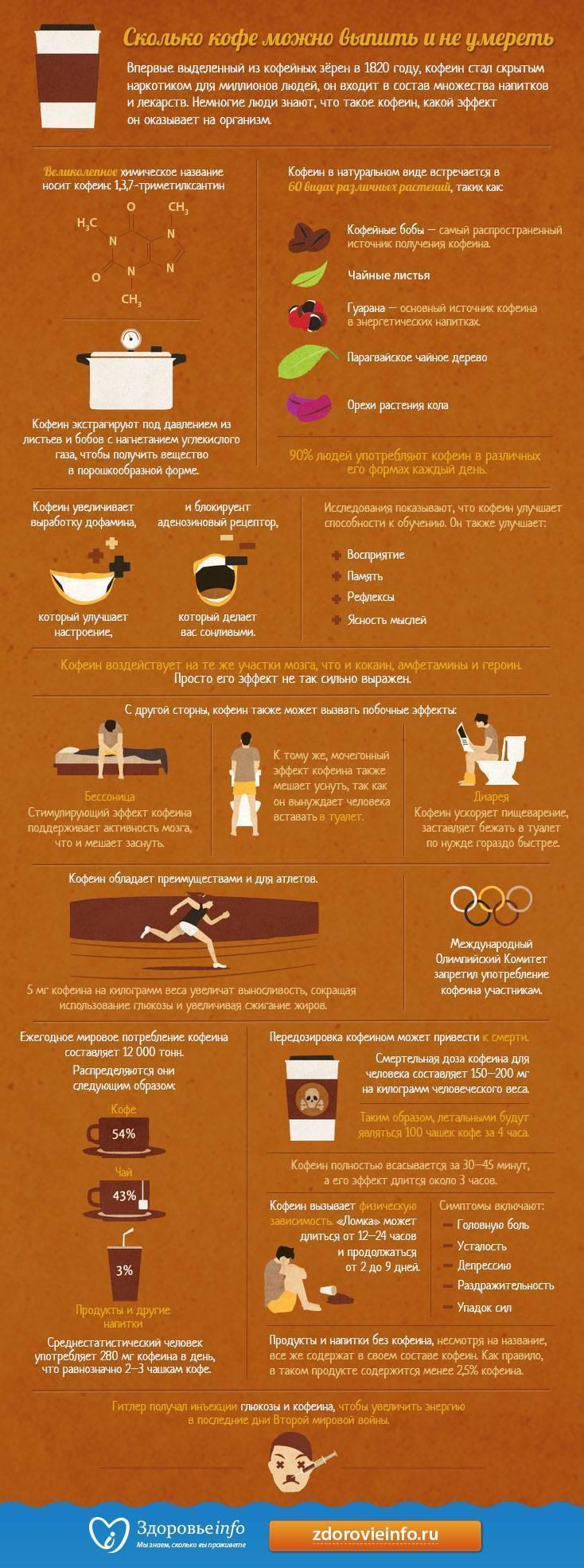 Вредно ли пить кофе каждый день?