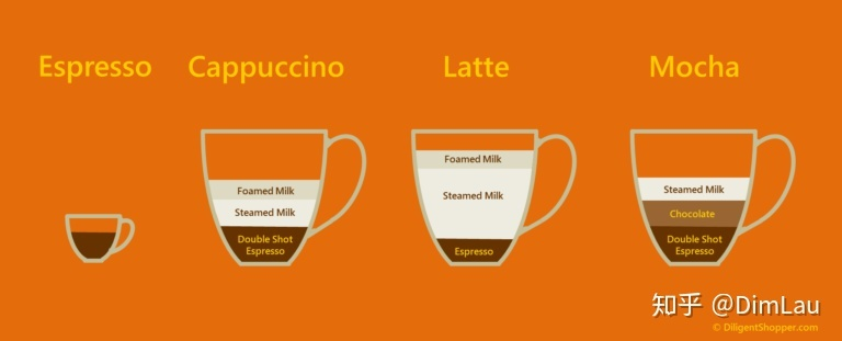 Чем отличается латте от капучино? разница рецепта и вкуса