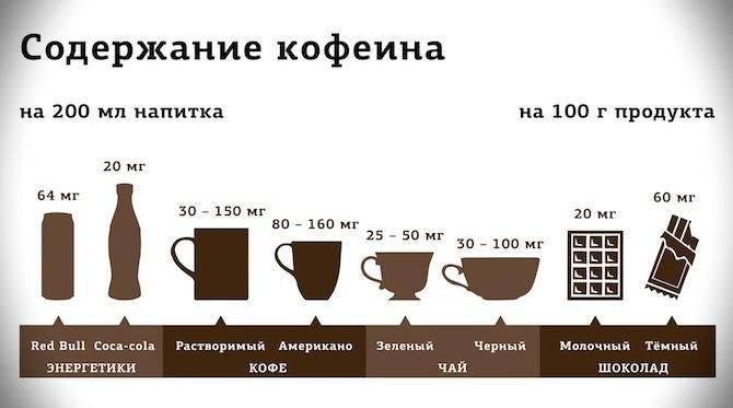 Кофеин и чай: сколько кофеина содержится в разных сортах чая?