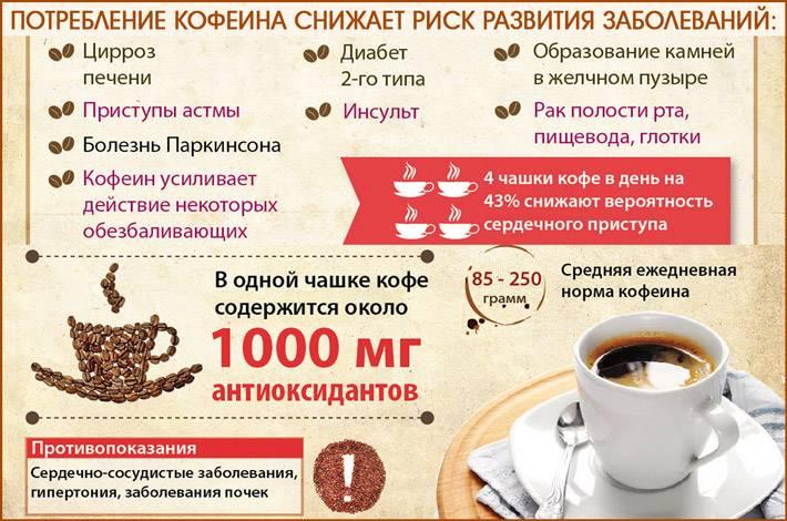Влияние кофе на печень: польза и вред, как действует и можно ли пить?