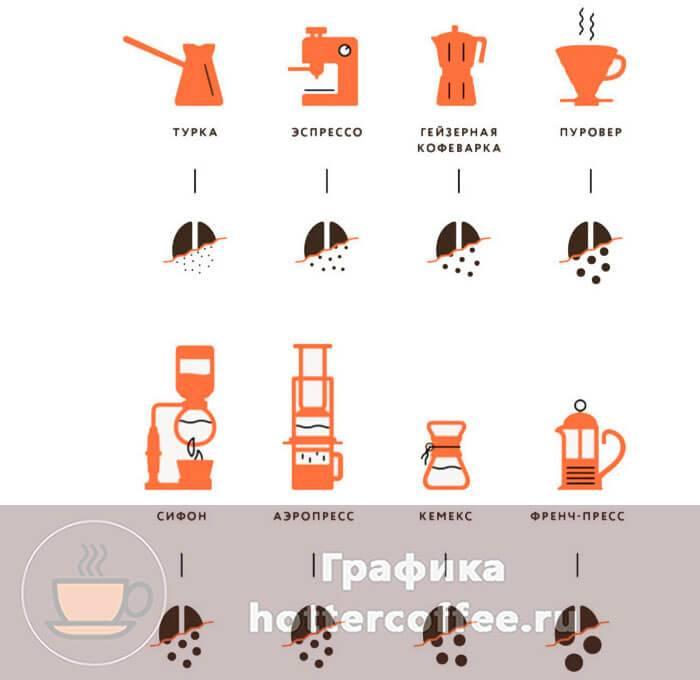 Как выбрать степень помола кофе для турки, эспрессо и других методов заваривания