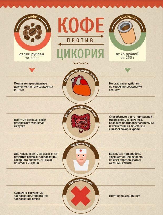 Сколько кофе можно пить в день – суточные нормы употребления