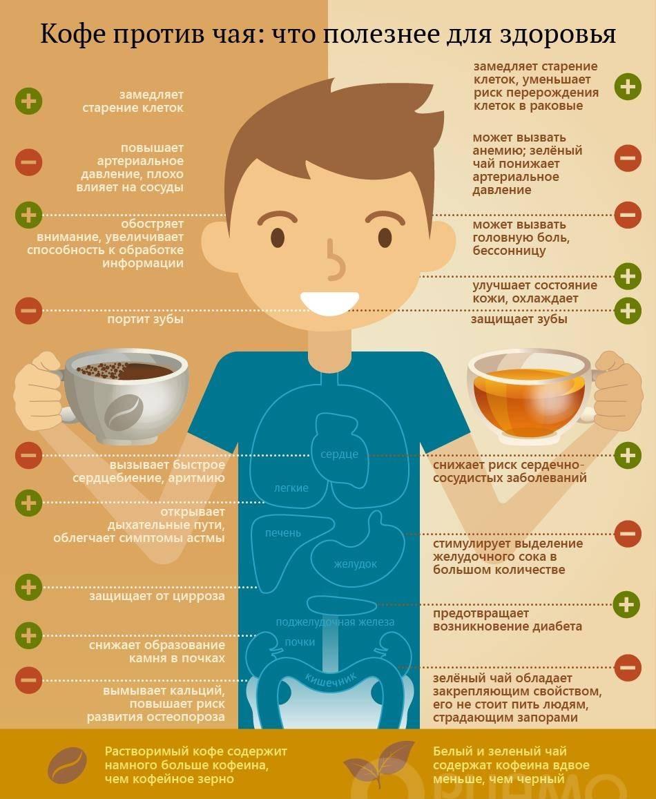Польза и вред кофе :: инфониак