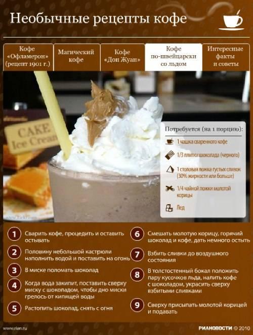 Рецепты настоящего кофе по-швейцарски