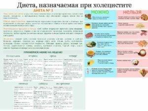 Диета и питание при воспалении желчного пузыря: при обострении, что можно, что нельзя кушать