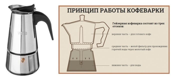 Гейзерная кофеварка: что это такое, виды, принцип работы и правила выбора для дома и офиса