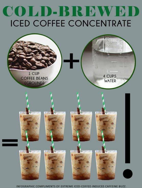 Айс кофе с соком — пошаговый рецепт с фото
