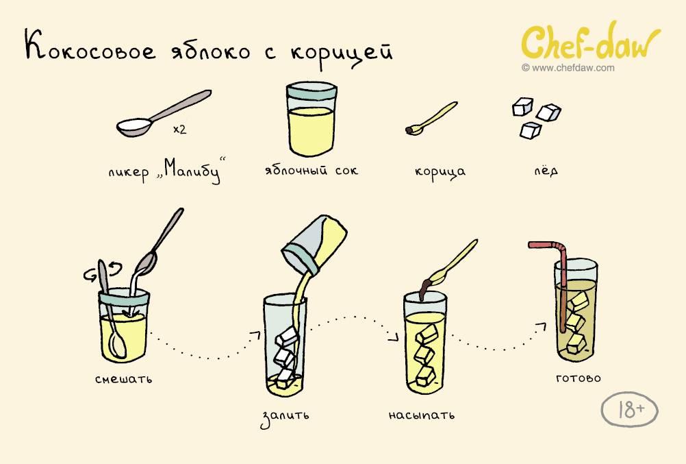 Рецепты приготовления кофе: обзор классических и необычных вариантов