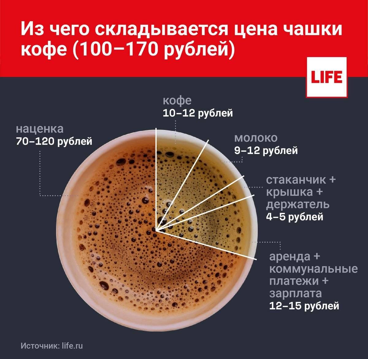 Симптомы и методы избавления от кофейной зависимости