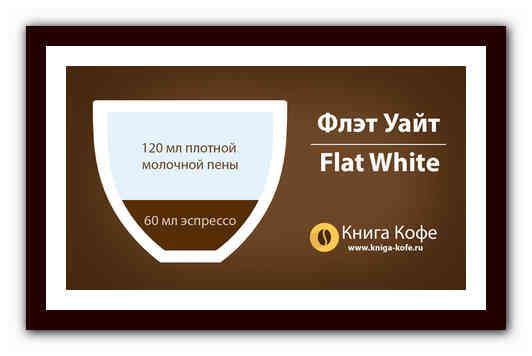 Флэт уайт кофе - что это, рецепт, приготовление