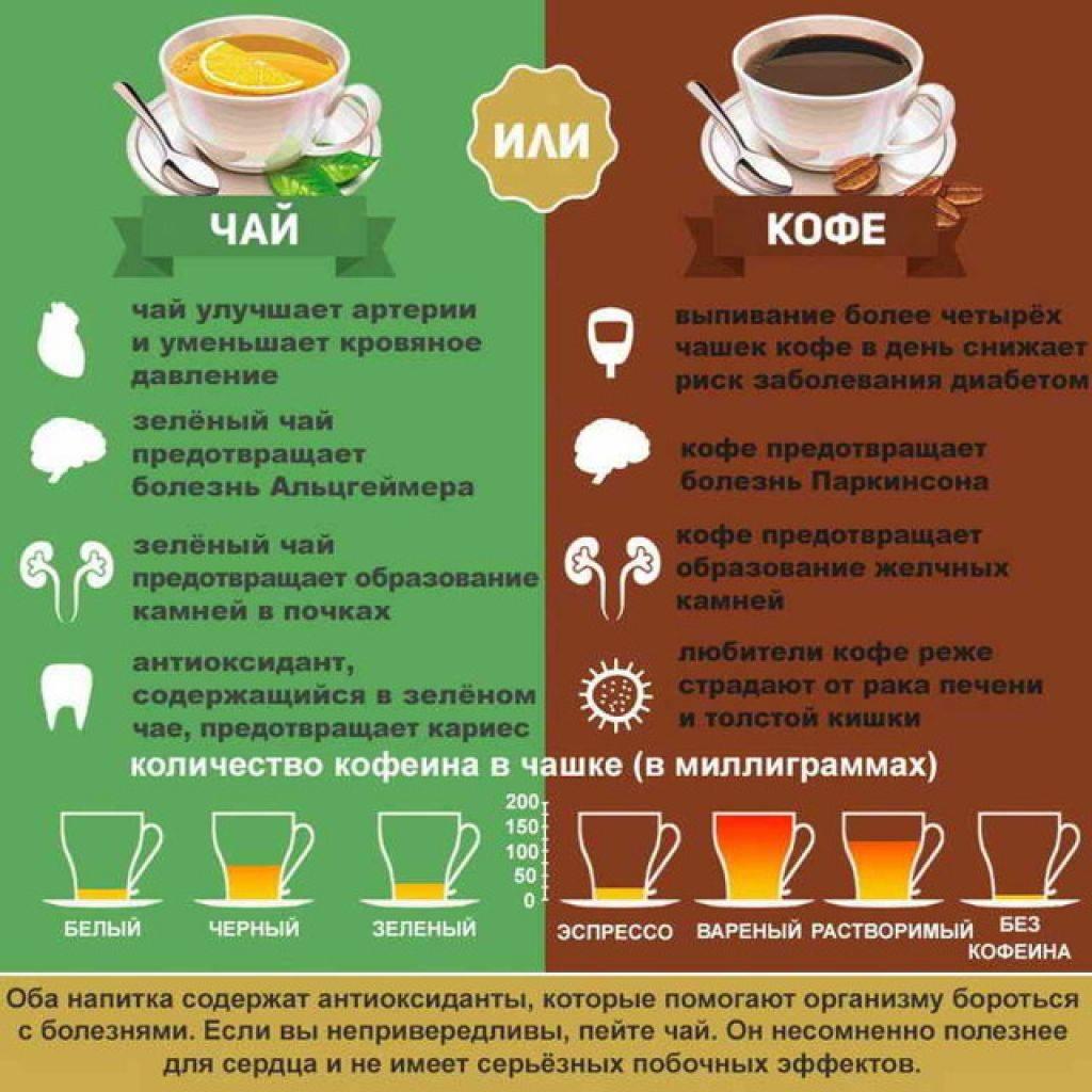 Средства от диареи крепкий чай