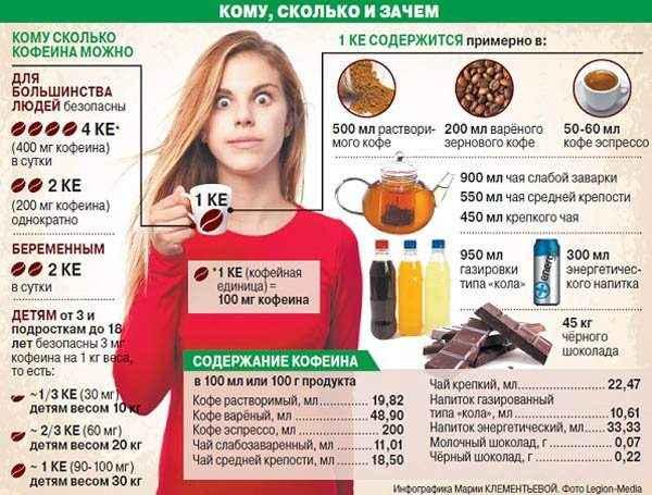 Кофе сужает или расширяет сосуды: влияние на головной мозг и давление