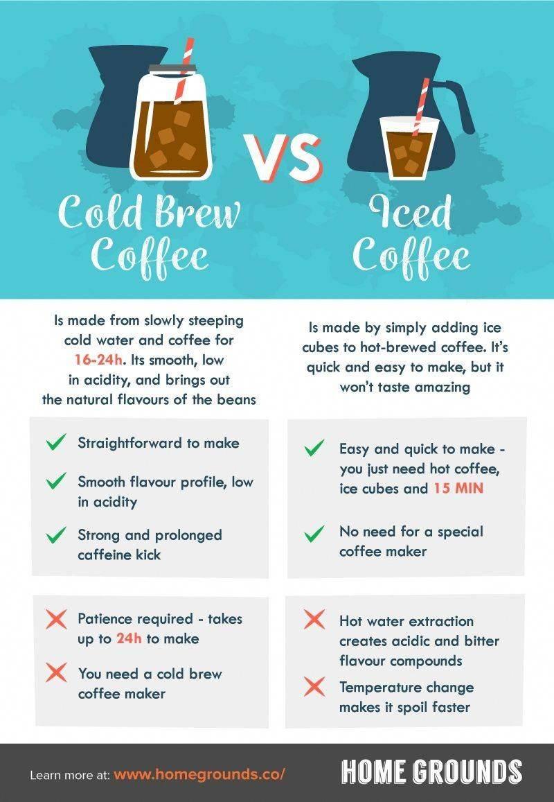Колд брю - рецепт приготовления кофе cold brew в домашних условиях, пропорции, сколько хранится