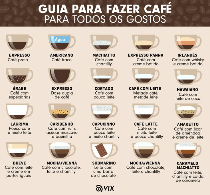 Кофе латте — что это такое, рецепты и как правильно готовить