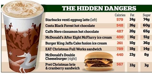 Виды кофе в старбакс: рецепты, калорийность, как сделать