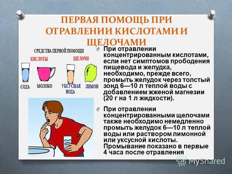 Пищевое отравление симптомы и лечение. виды, классификация отравления. оказание первой помощи, диета и профилактика.