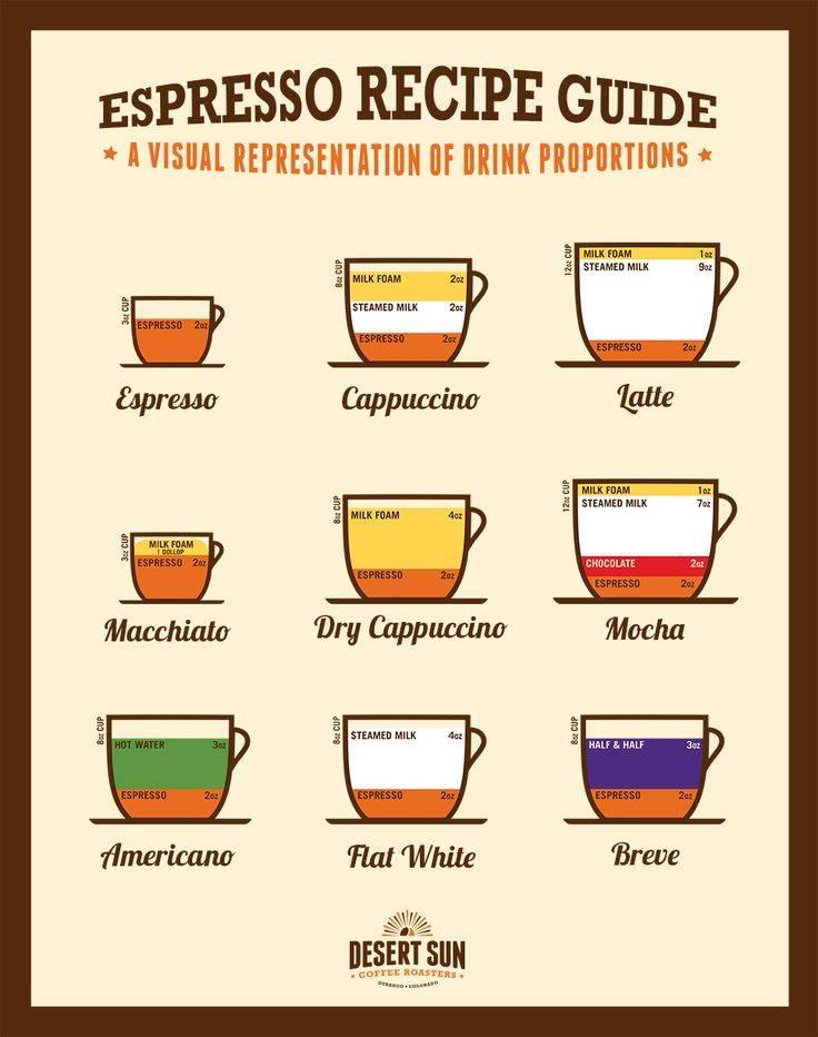 Рецепты кофе в кофемашине