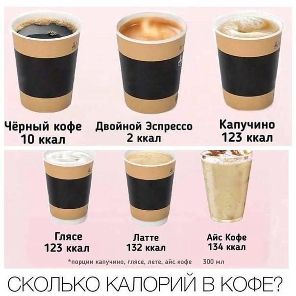 Калорийность кофе без сахара: натурального черного, растворимого, без кофеина