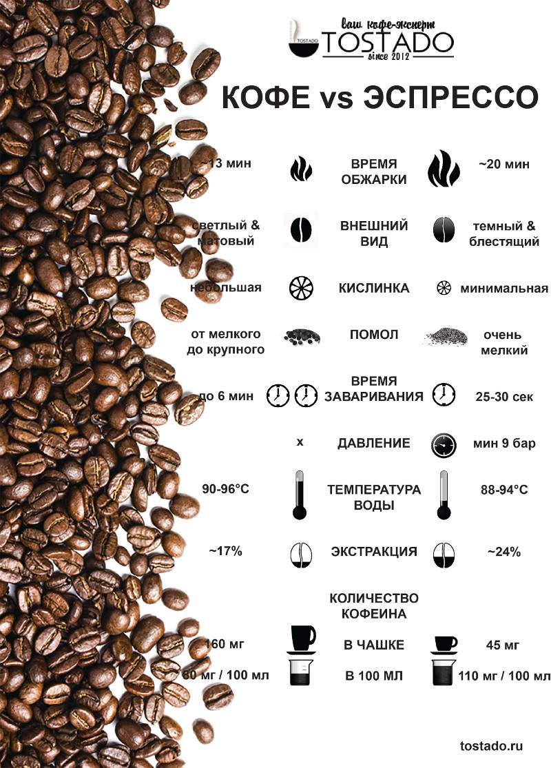 Что такое эспрессо и чем он отличается от заварного кофе? | coffee break
