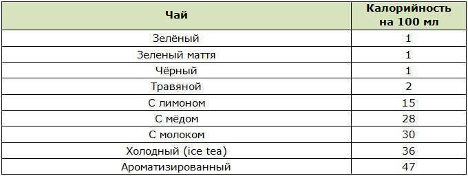 Сколько калорий в чае с сахаром (зеленом, черном)? | mnogoli.ru