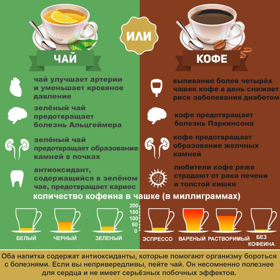 Сколько можно пить чая в день (зеленого, черного): польза напитка, частота чаепития