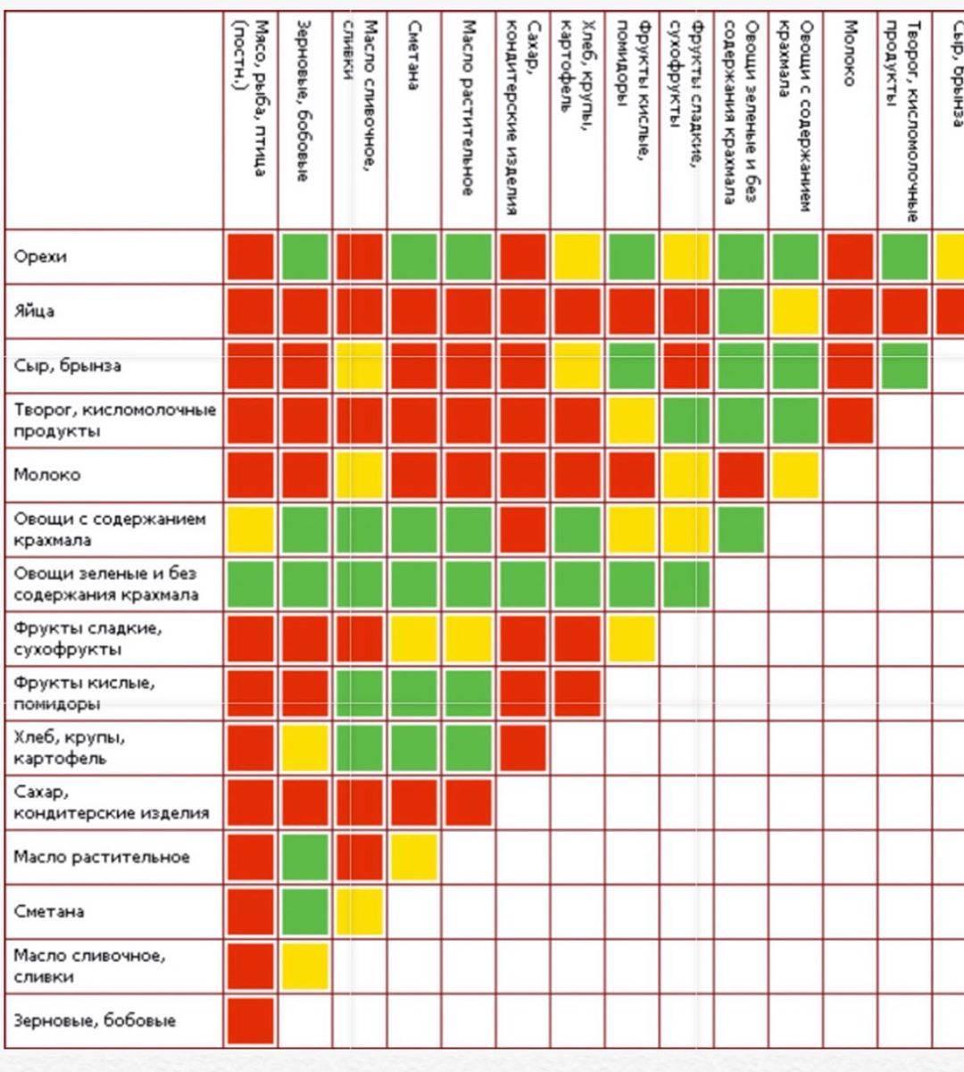 Уникальные данные о совместимости антибиотиков между собой в таблицах