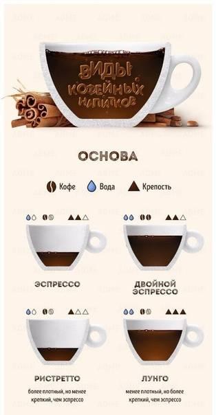 Виды и названия кофейных напитков