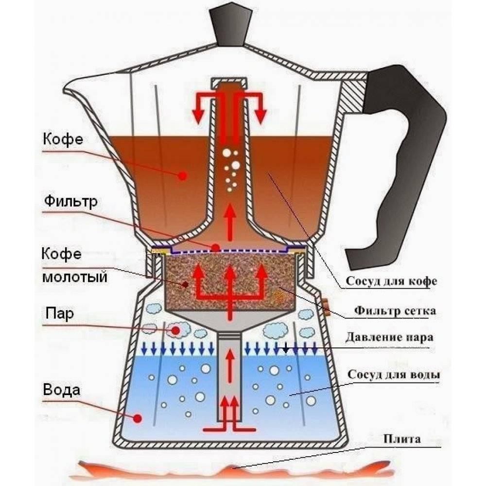 Принцип работы гейзерной кофеварки: видео, плюсы и минусы