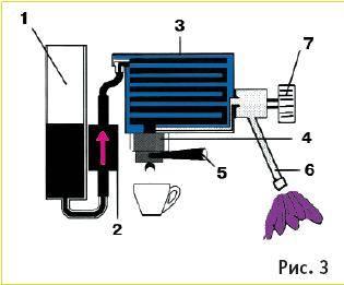Как устроена и работает кофемашина: виды кофемашин, принцип действия