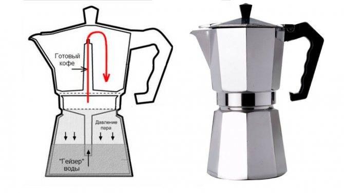 Лучшая капельная кофеварка: правила выбора, особенности и недостатки