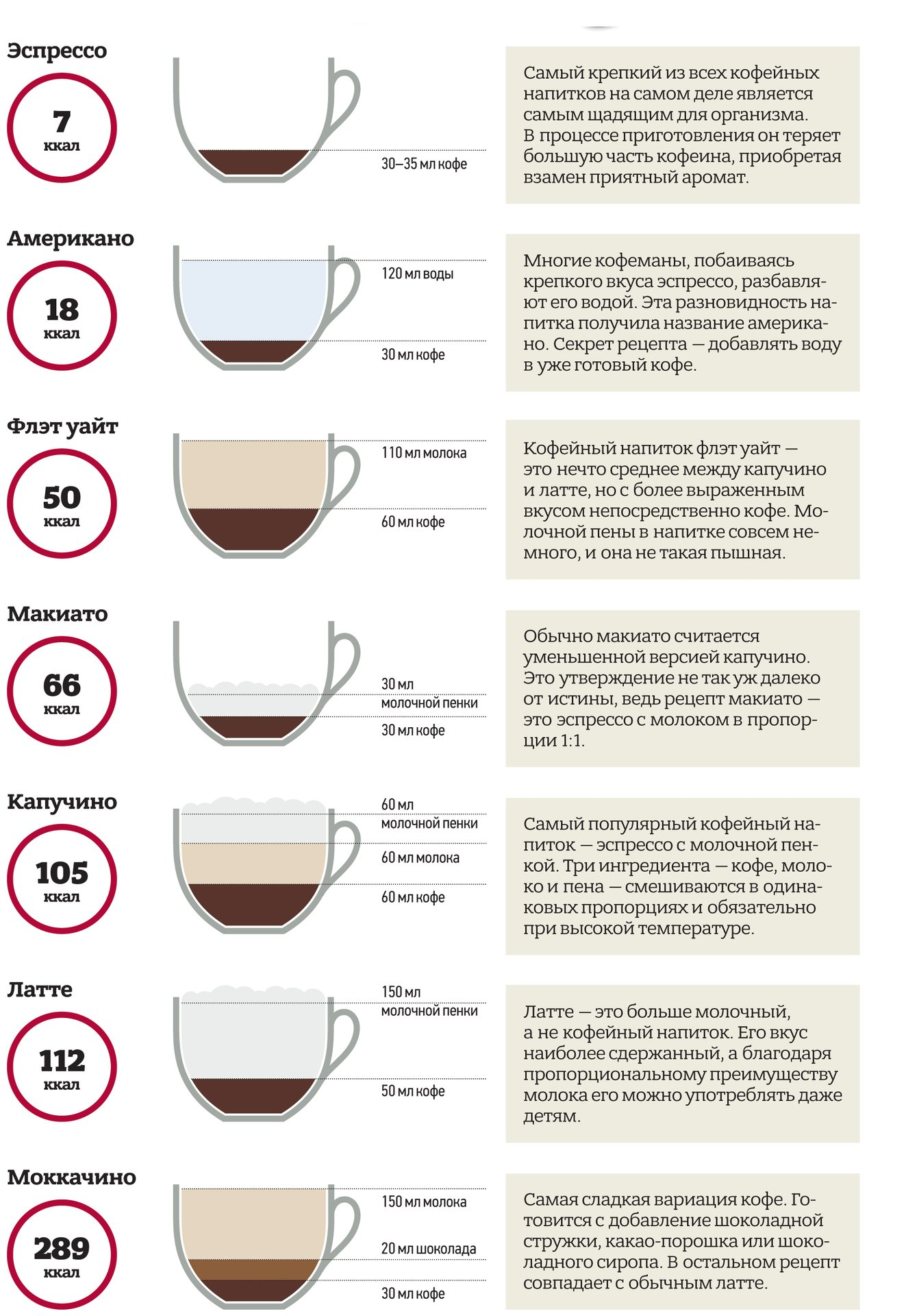 C какого возраста можно пить кофе детям?