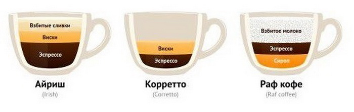 X-coffee.ru || кофе раф — такой же кофе, как у рафаэля.