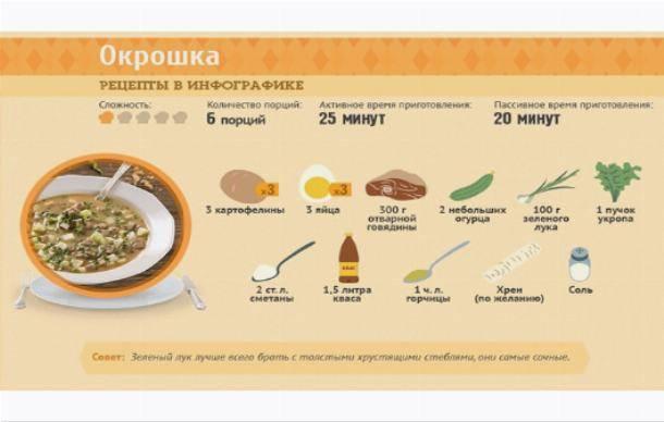 Окрошка классическая с колбасой - 8 рецептов приготовления