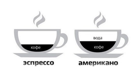 Чем кофе эспрессо отличается от обычного кофе?