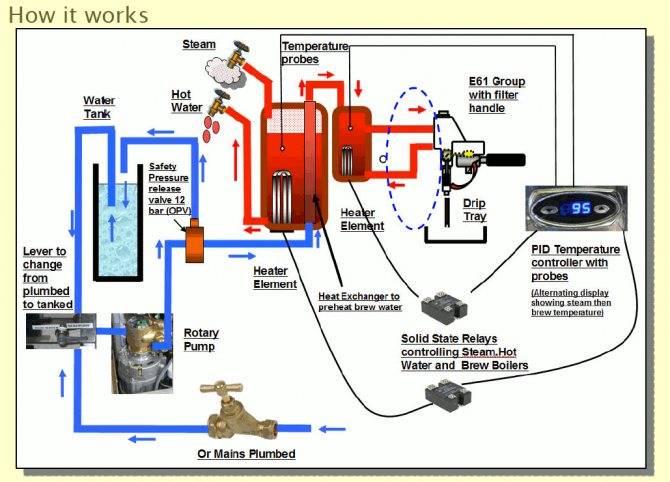 Гейзерная кофеварка: принцип работы и устройство