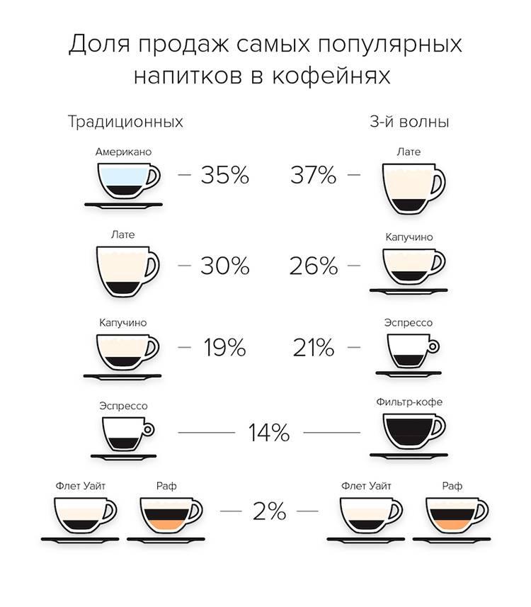Объем чашки кофе